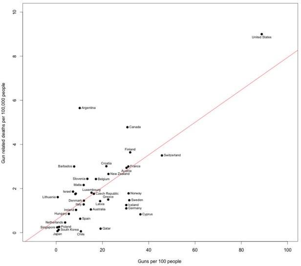 guns-and-death-rates