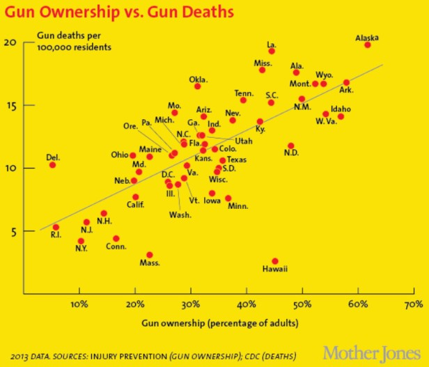 mother_jones_gun_deaths_by_state.png